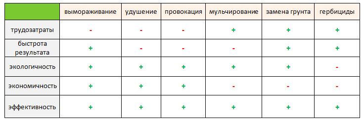 Таблица по борьбе с сорняками